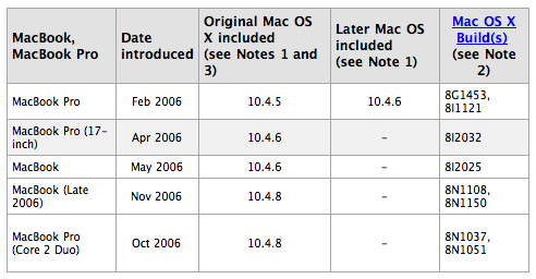 Mac OS: Versions, builds included with Intel-based Macs   Mac Tips  